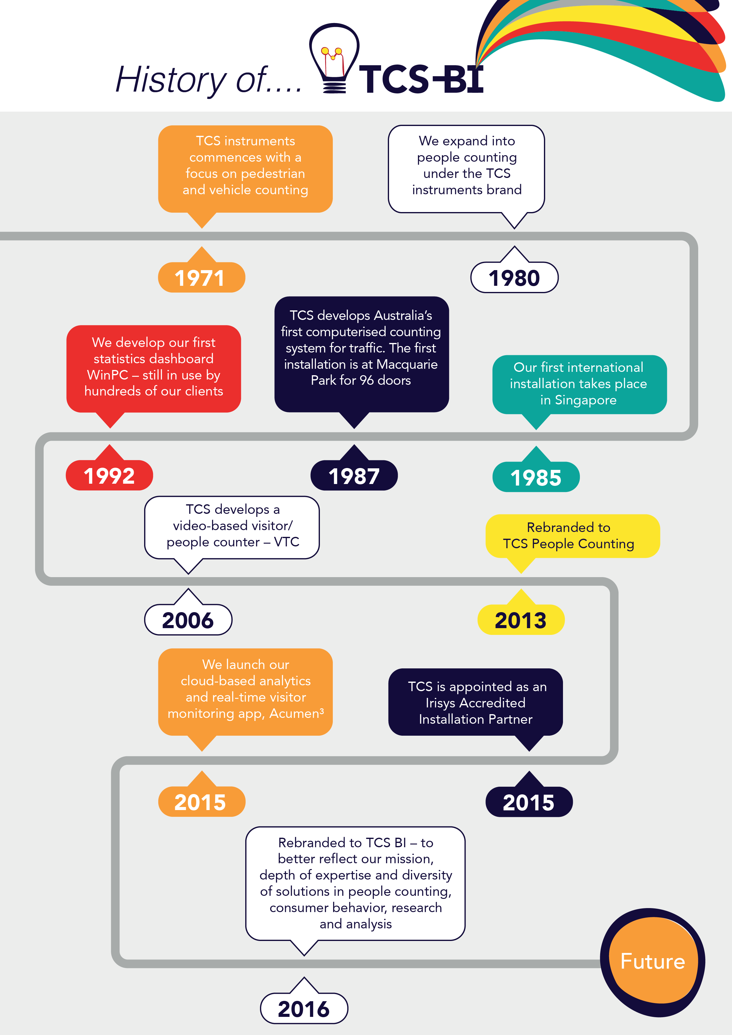 History Infographic